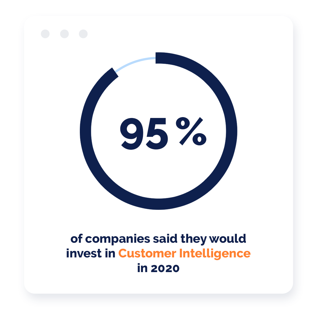 95% of the companies said in 2020 they would invest in Customer intellingence