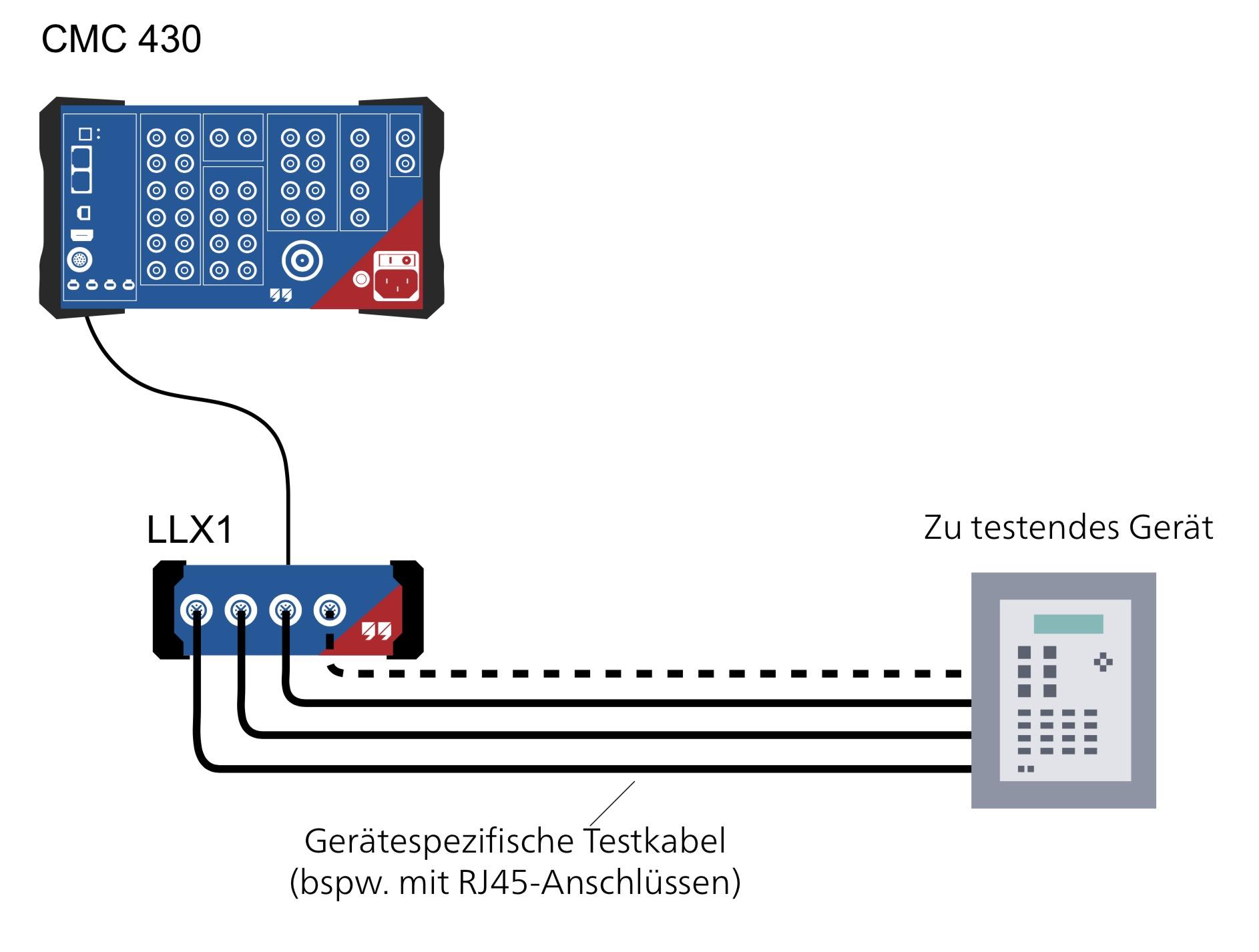 LLX1, Omicron, Prüfung, Rogowski, Nicht-Konventionell