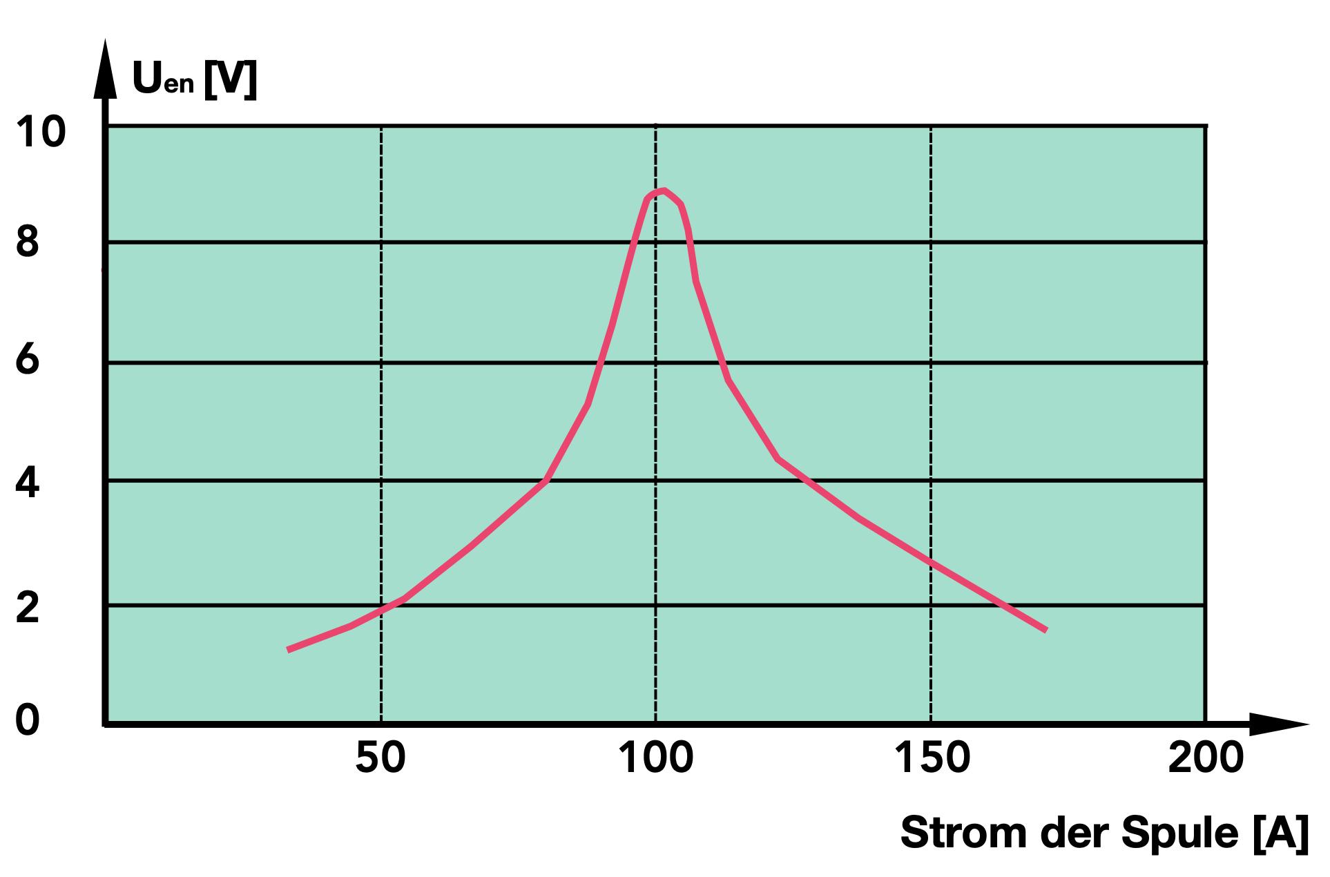 Sternpunktbehandlung, gelöschtes Netz, kompensiertes Netz, Petersenspule, Petersonspule, Erdschlussdrossel, Löschspule, Erdschlusskompensation, kapazitiver Erdschlussstrom, Reststrom, Restwirkstrom, Verstimmungsgrad