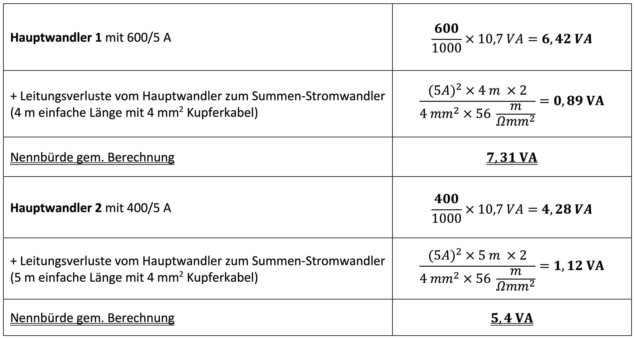 Summenstromwandler, Stromwandler, MBS