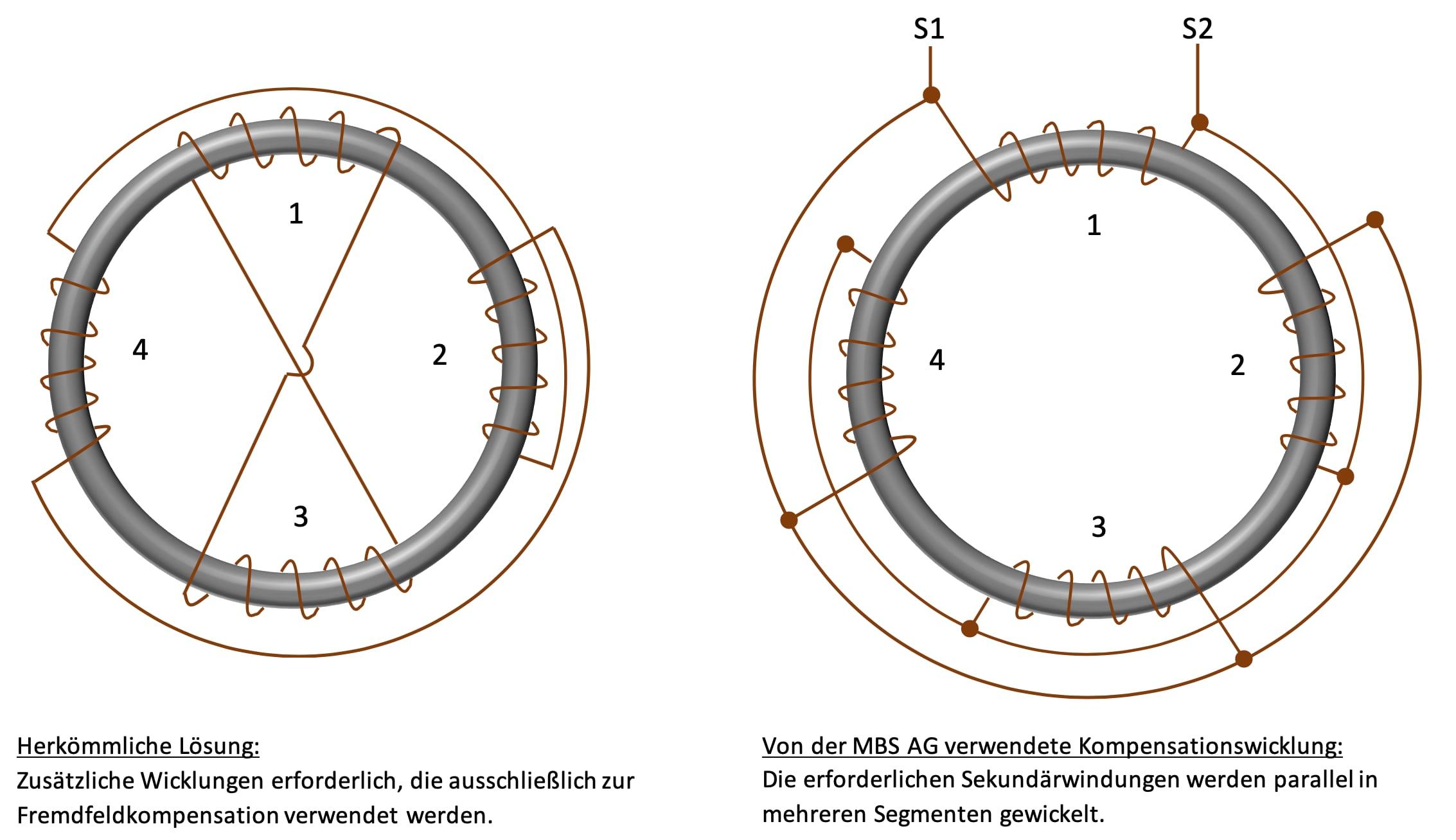 MBS AG, Stromwandler, Wandler, MBS Wandler, Flussdichte,
