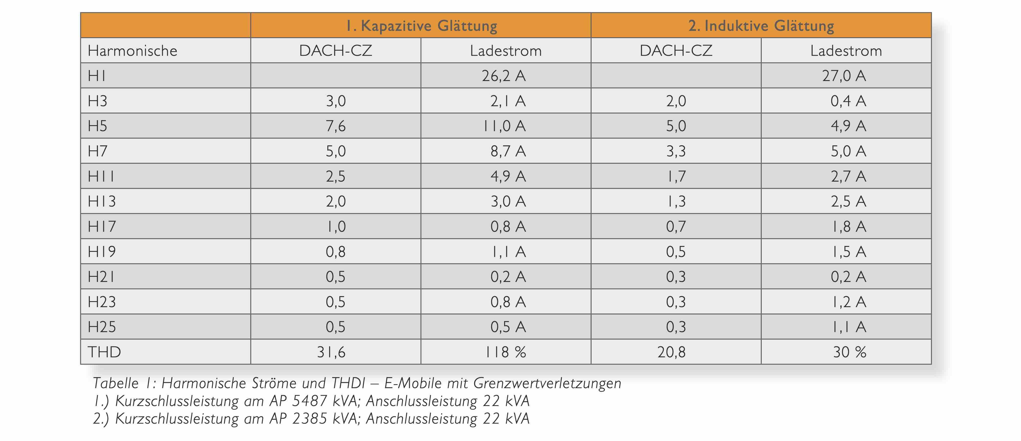 Power Quality, E-Mobility, E Mobility, Elektroauto, Elektrofahrzeug, Ladestation, Oberschwingungen, Supraharmonische, A-eberle, E. Eberle, Störschreiber