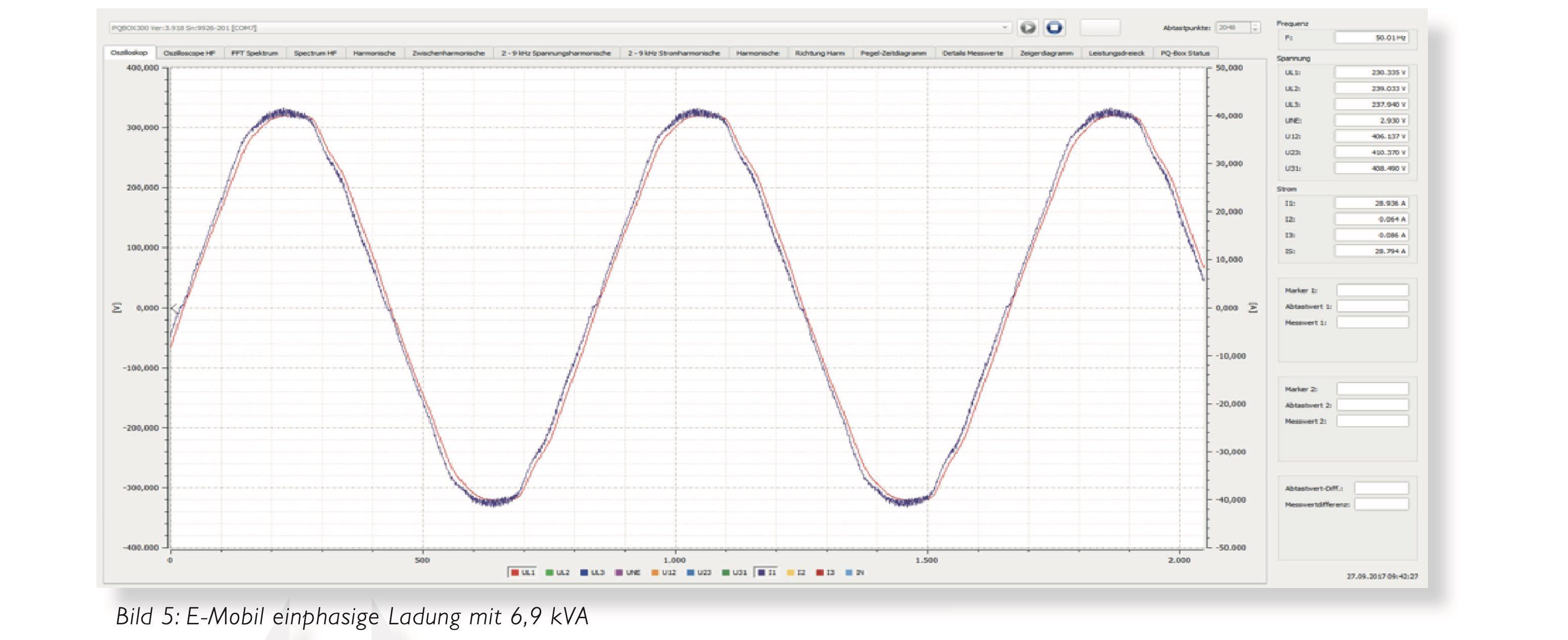 Supraharmonische Oberschwingungen E-Mobility Ladesäule