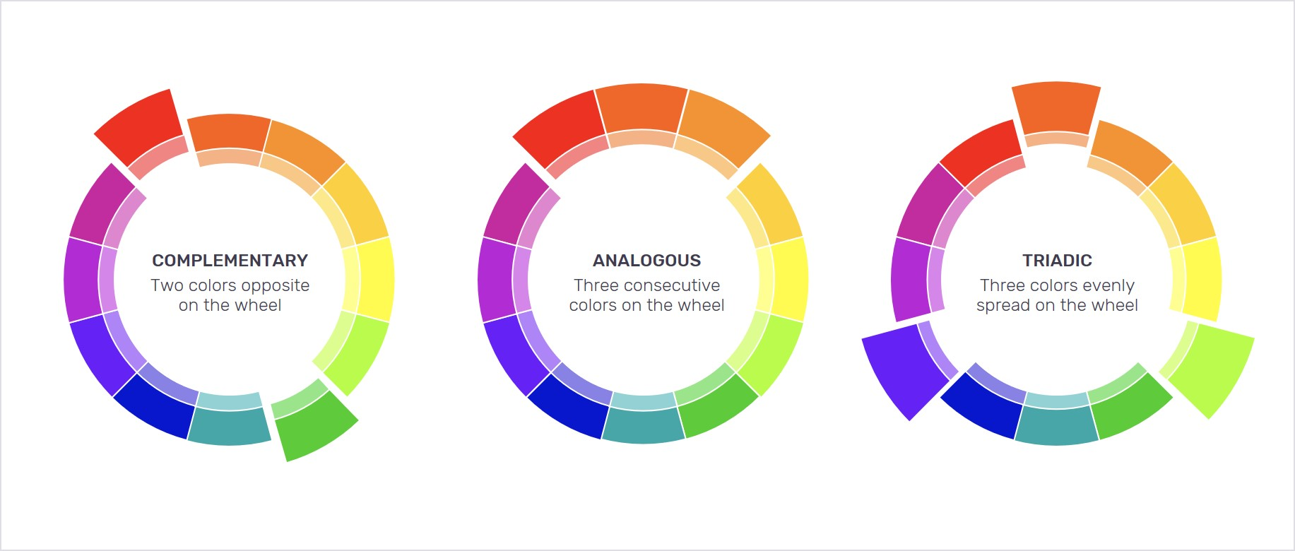 Complementary, analogous, and triadic colors on the color wheel
