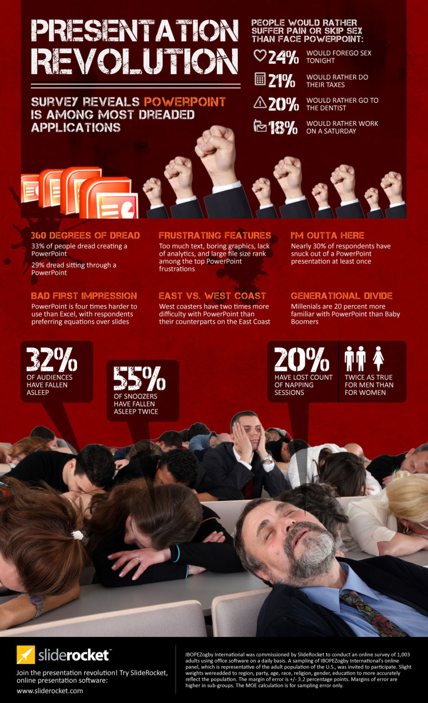 Infographic on survey data about PowerPoint presentations