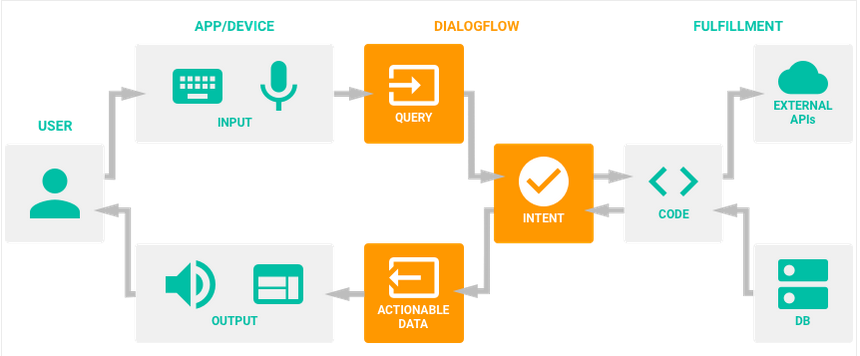 diagram of information flow chatbot assistant