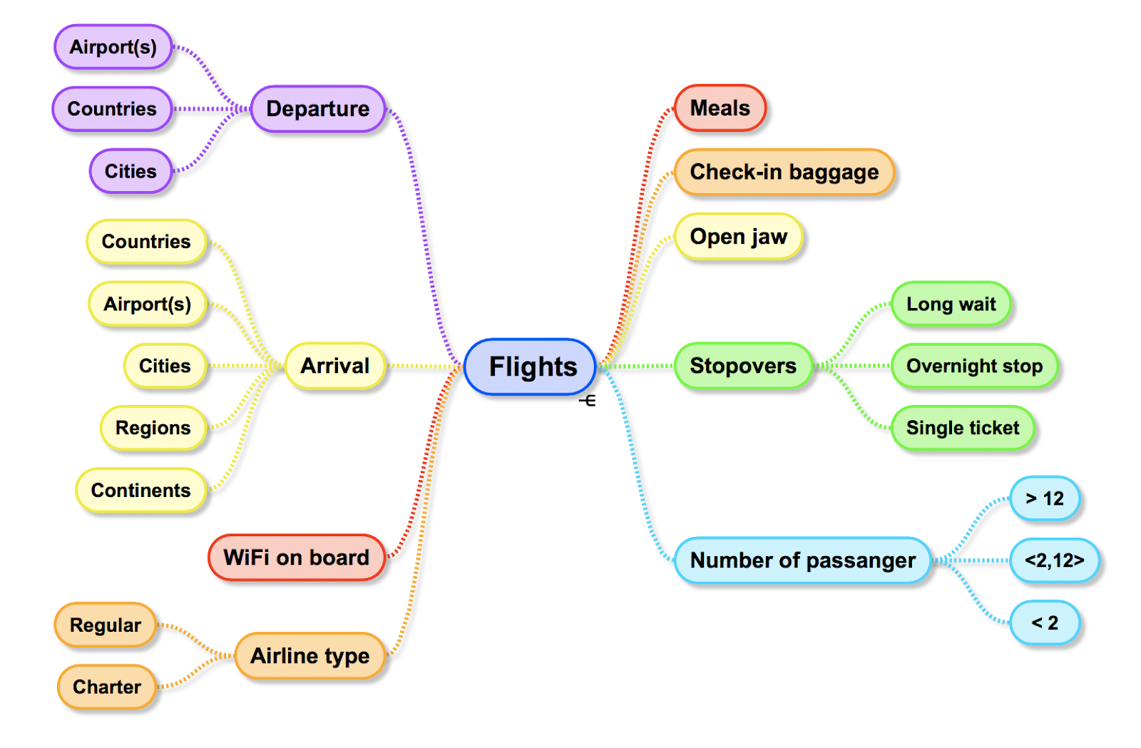 Flights intent with entities