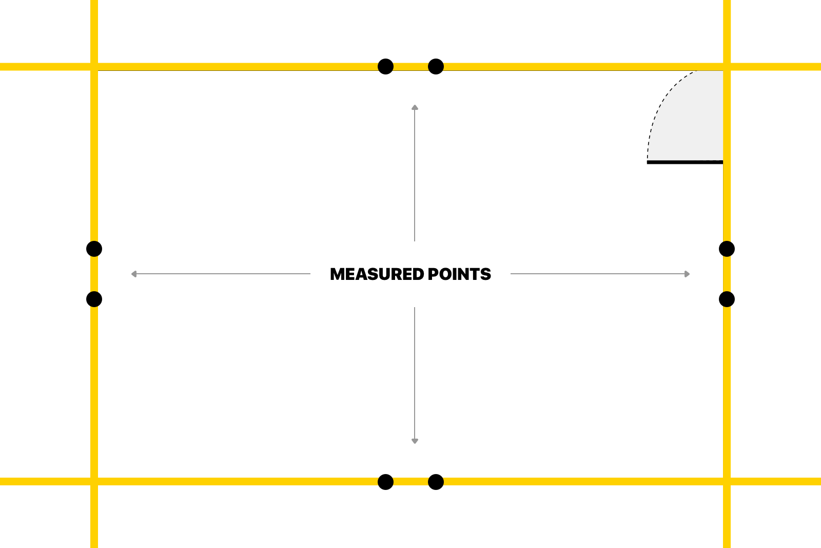 Drawing lines based on measured points.