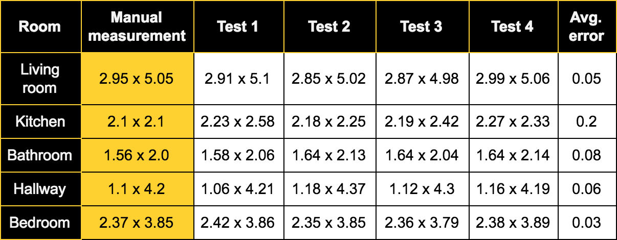 table with multiple ARKit test results
