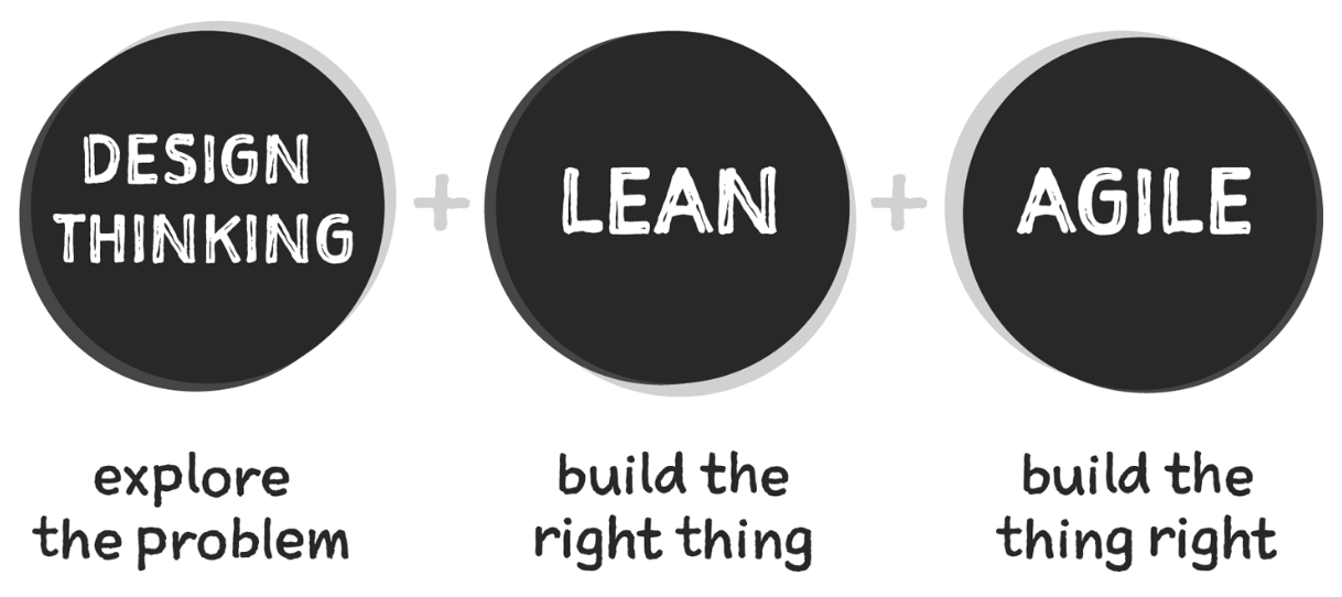 design thinking, lean startup, and agile software development