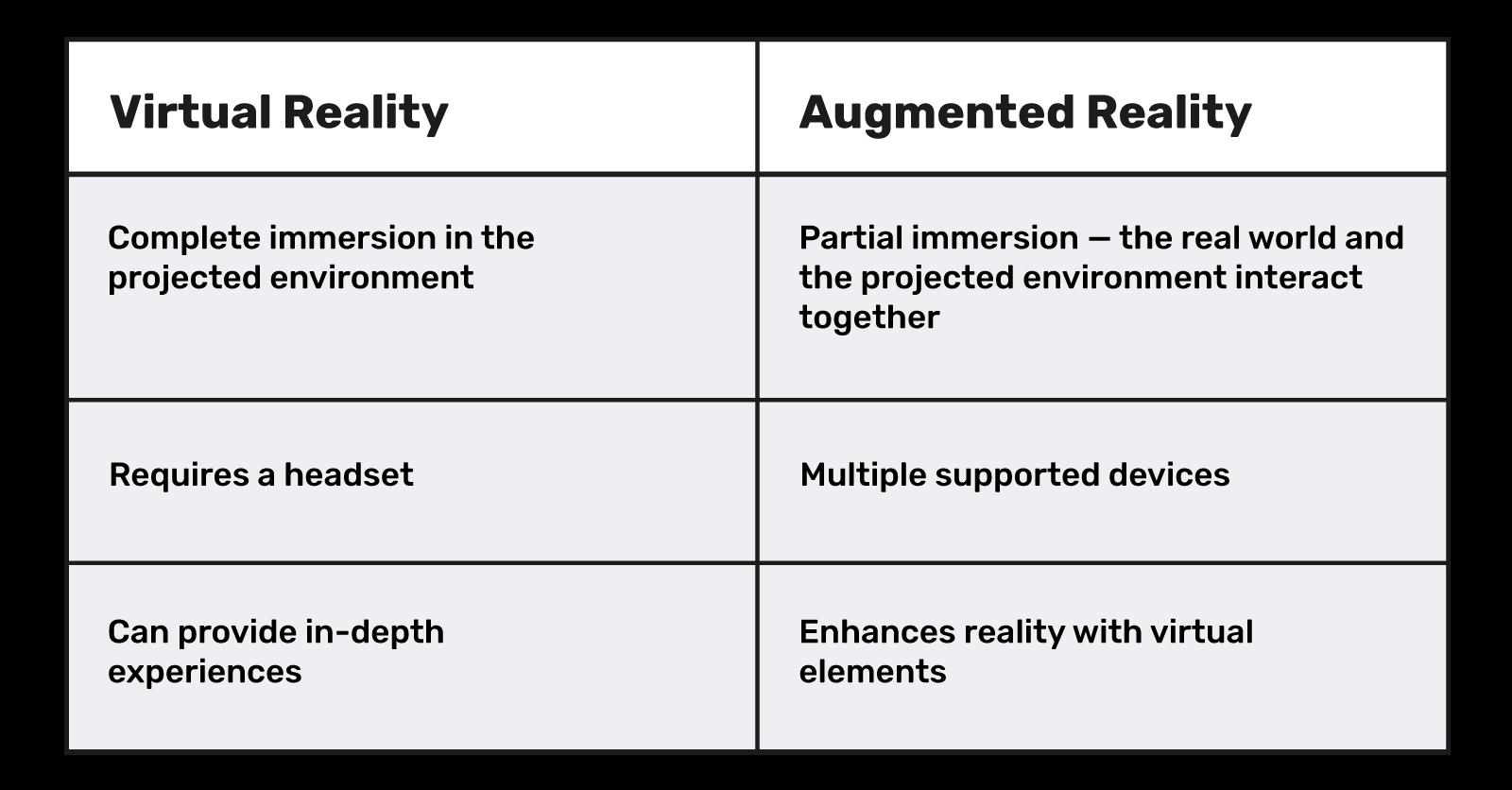 Augmented reality vs. virtual reality comparison table