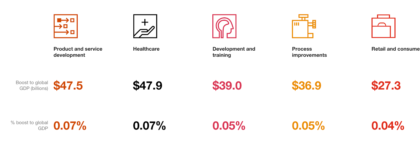 The global boost to GDP from the adoption of augmented reality and virtual reality in product and service development, retail, healthcare, and training and development
