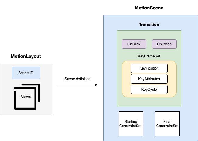 MotionLayout and MotionScene diagram
