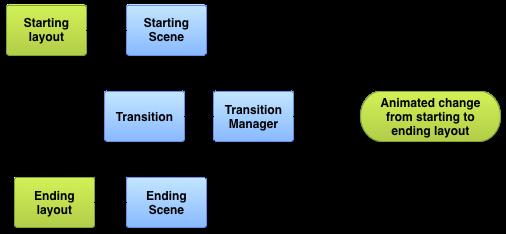 Transitions API scenes diagram