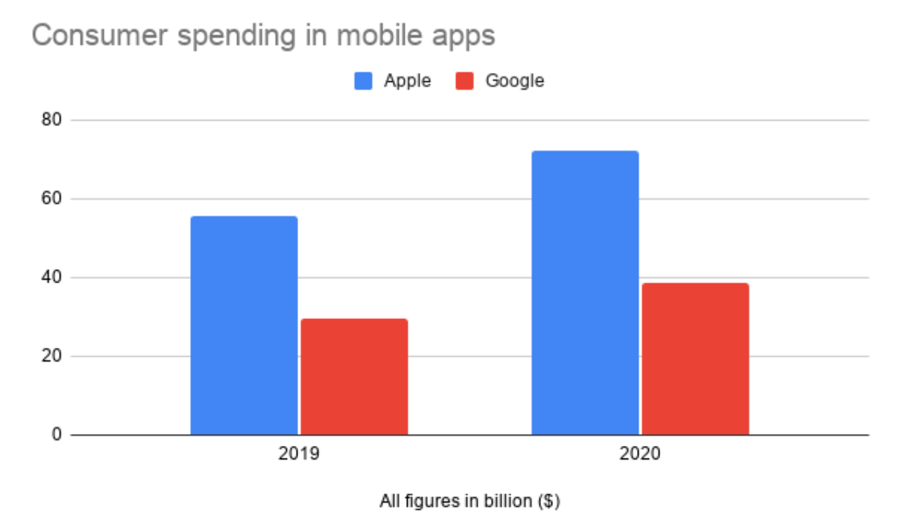 In-app consumer spending on Apple and Google