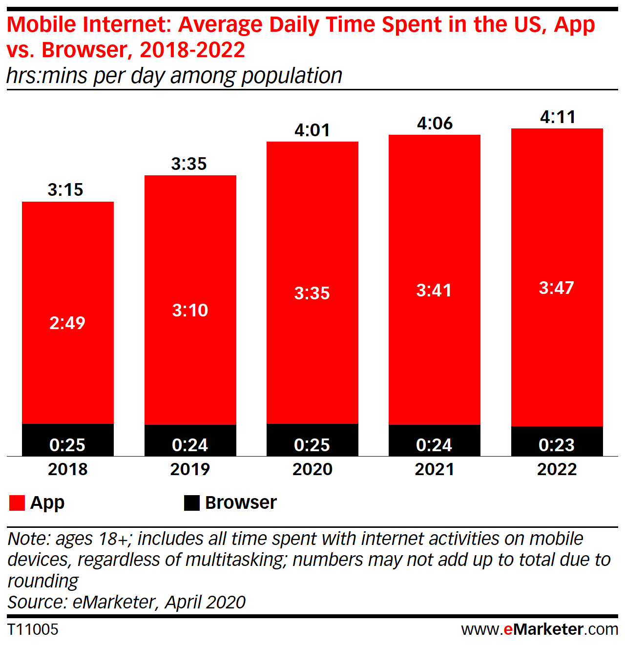 An average mobile phone user in the US spends almost 4 hours of in-app time a day