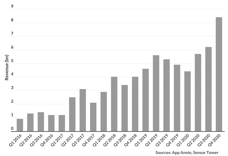 Non-gaming in-app revenue