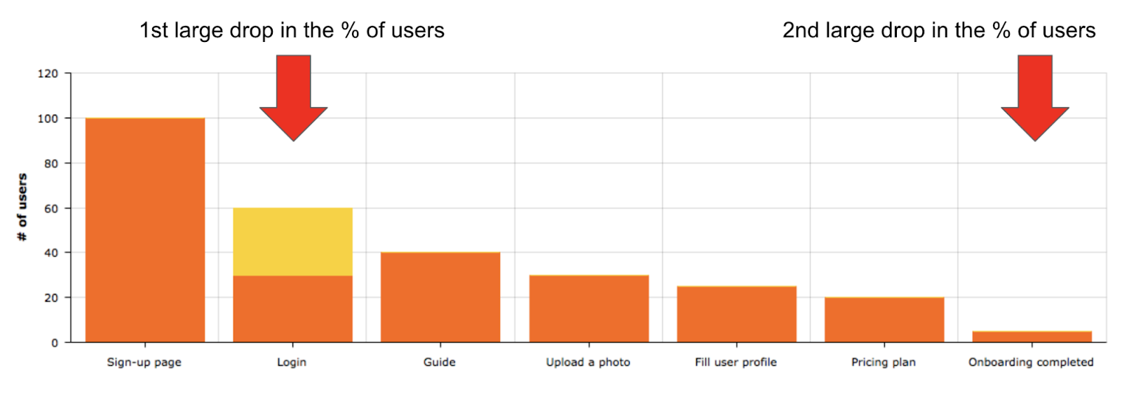 Identifying steps causing a drop in the % of users