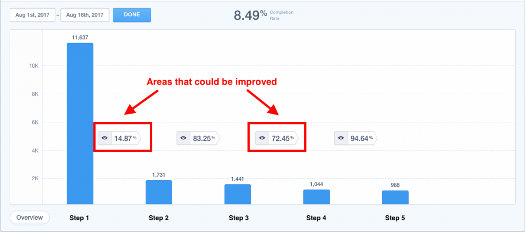 Completion rates for application steps analytics