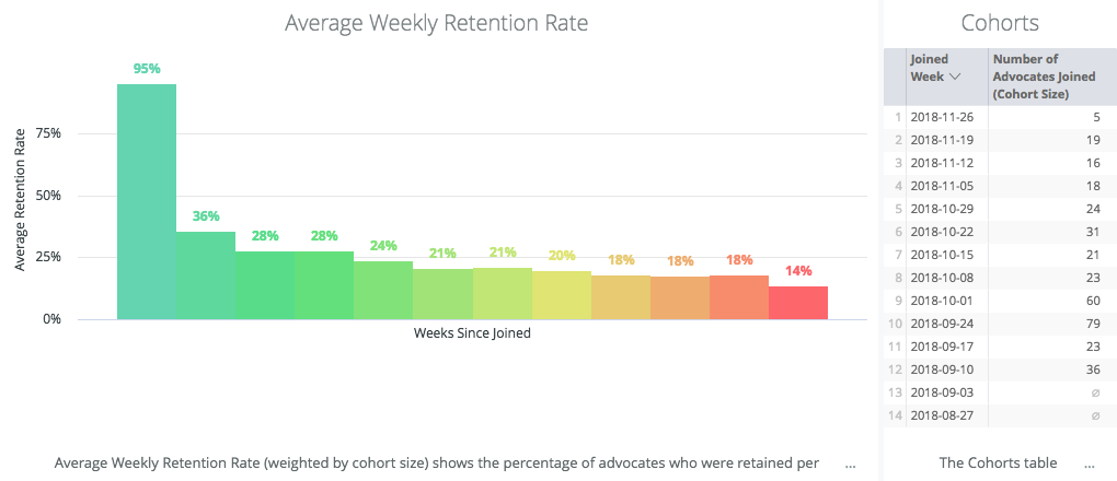 analytics tools showuUser retention rate over time
