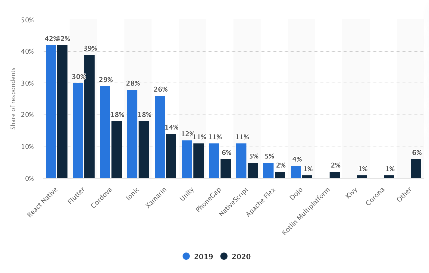 statista results for most popular cross-platfrom development tools