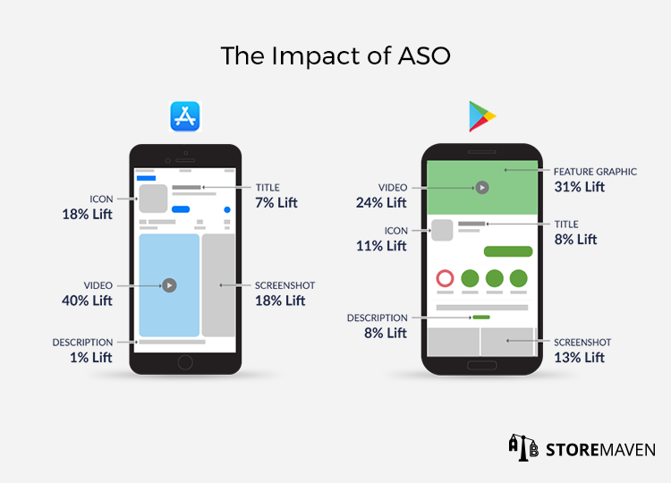 Green and blue themed phones with App store and Google Play icons titled The impact of ASO