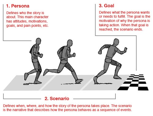 The goal-directed user persona approach is most effective when its three parts are used together.