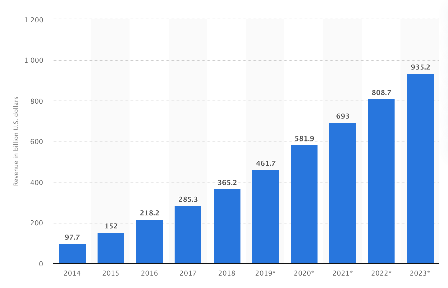 Global mobile app revenues from 2014 to 2021 statista