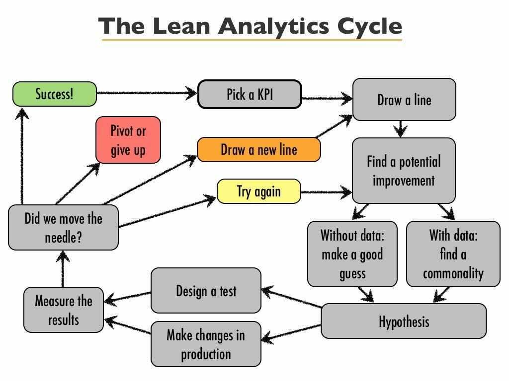 a diagram with a process for finding metrics in a lean manner