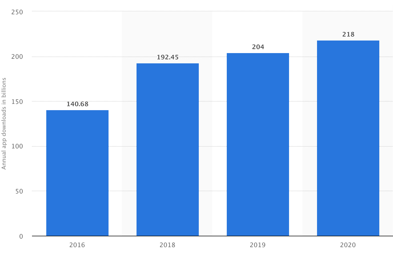 a graph showing the number of global downloads of mobile applications from 2016 to 2020