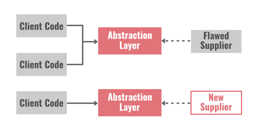 diagram with refactoring by abstraction