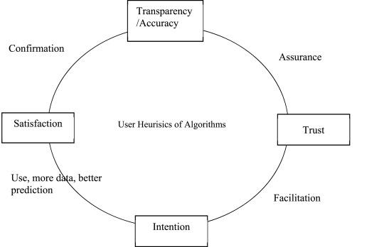 a diagram with mobile artificial intelligence