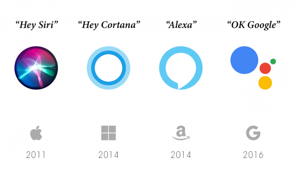 different voice assistants and their launch date