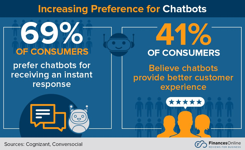 statistics on user experience and chatbots