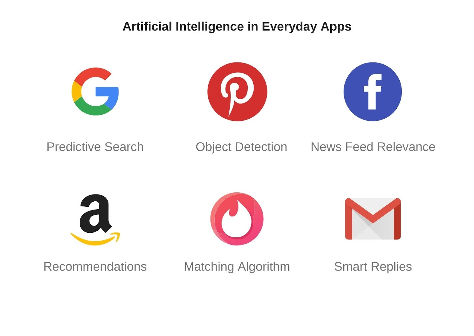 AI usage in different mobile apps