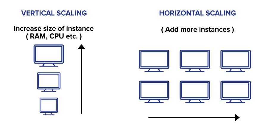 Two types of application scaling
