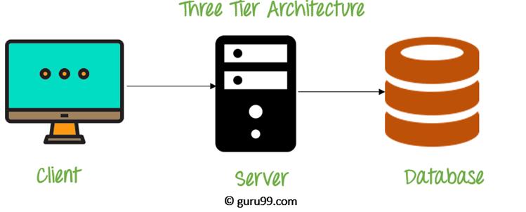 Three-tiered Architecture