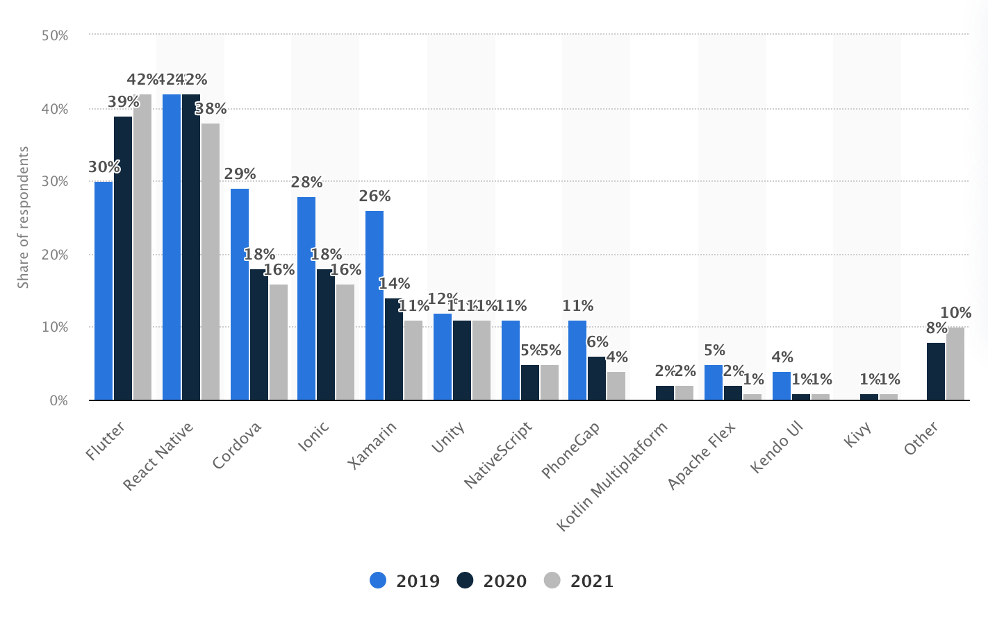 market share of cross-platform mobile development frameworks