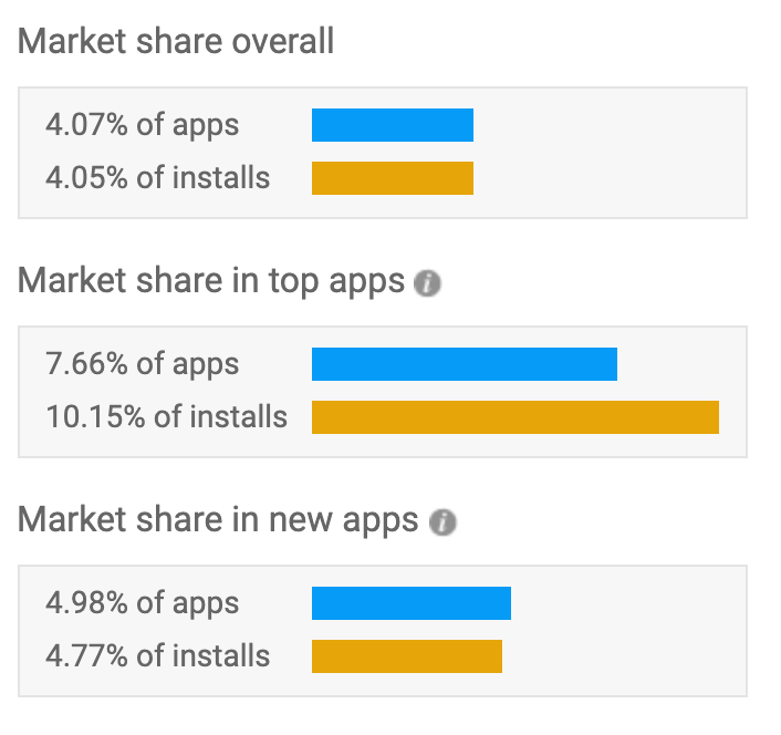 percentage of apps built with React Native
