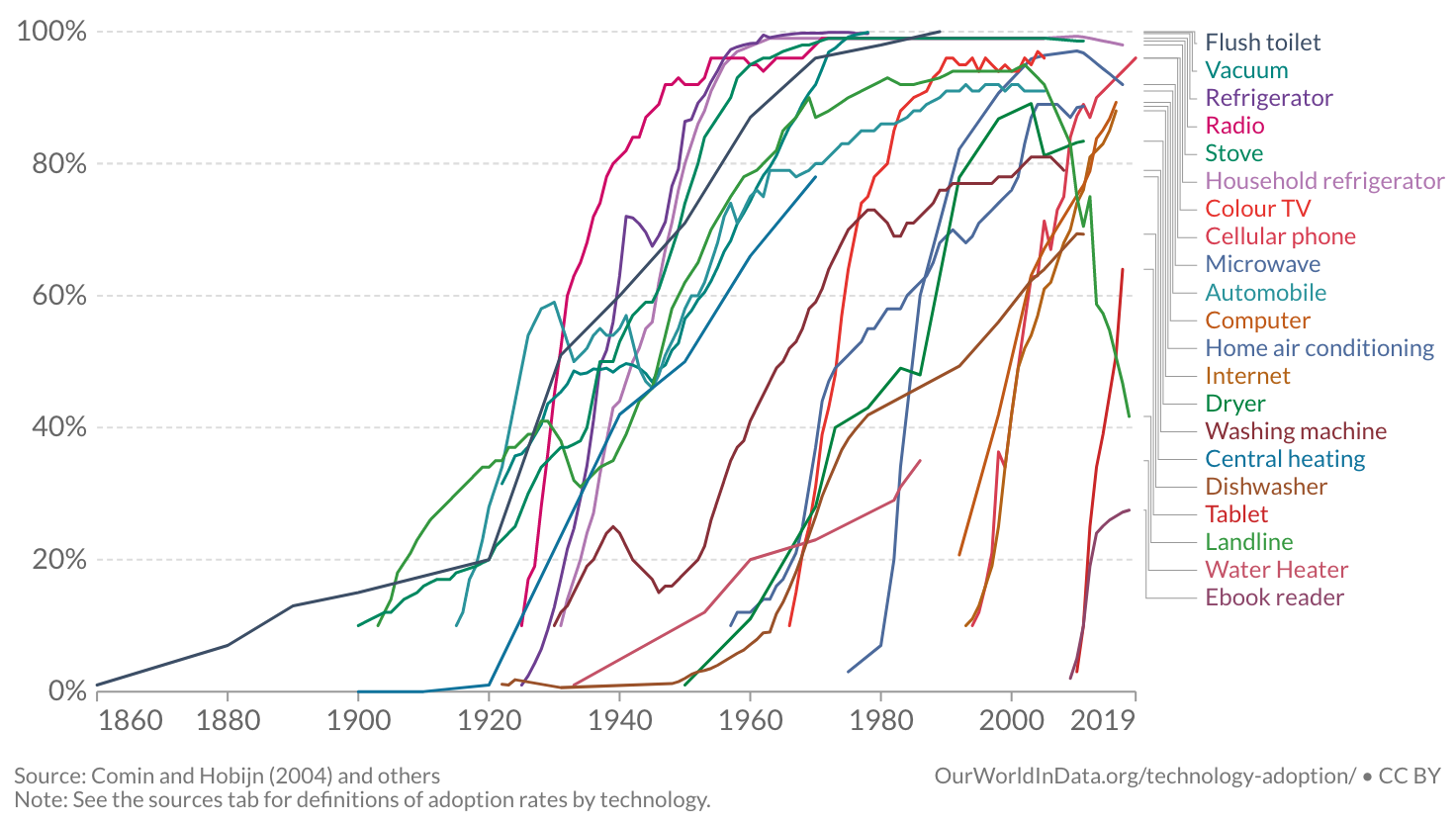 technology adoption statistics in US households
