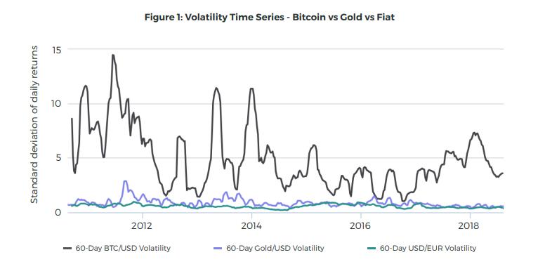 stablecoin e volatilidade no bitcoin