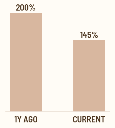 debt vs equity