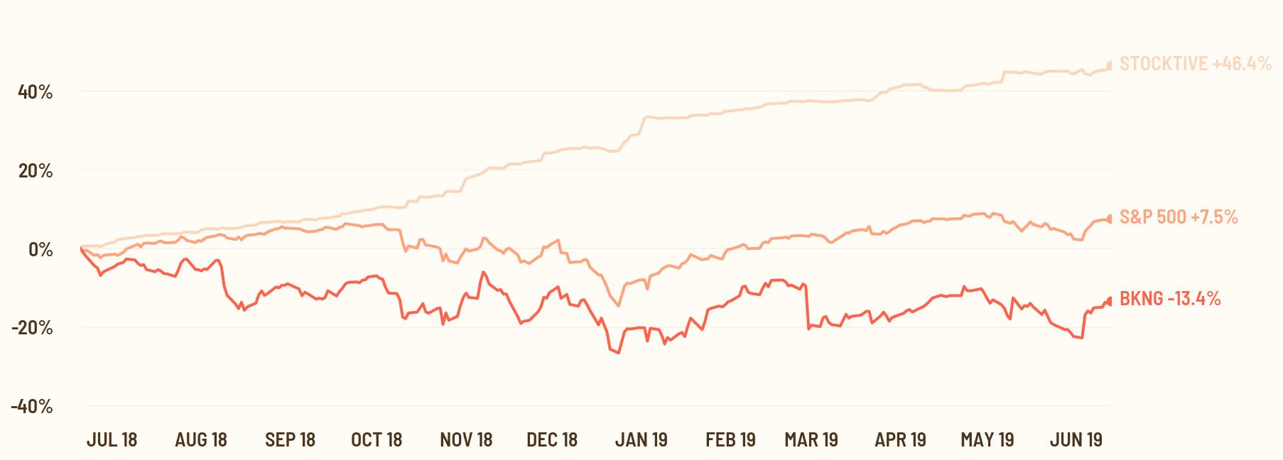 stock chart vs S&P and stocktive portfolio
