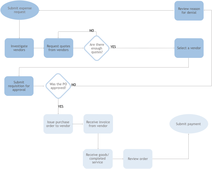 The purchase order workflow