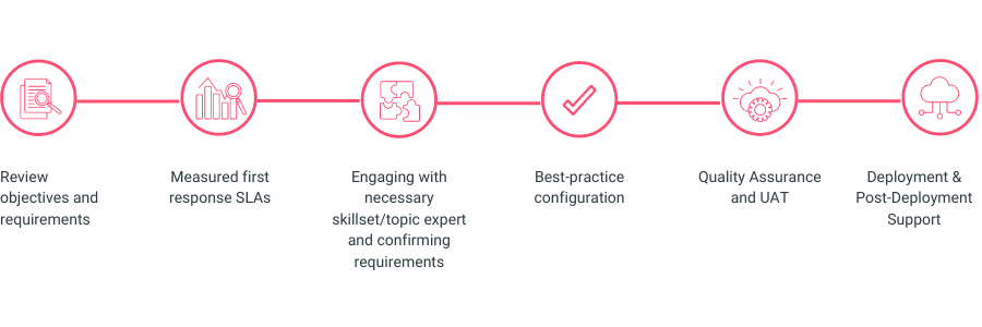 EMPAUA Salesforce Solutions and Implementation