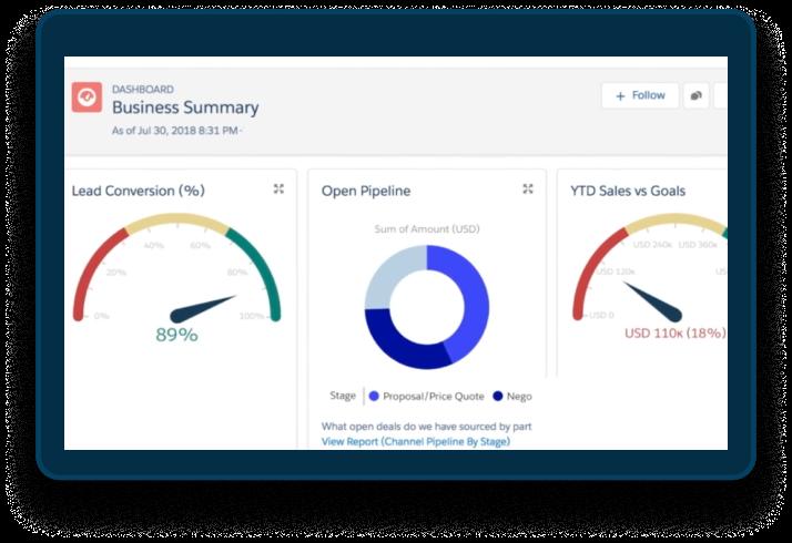 Experience Cloud EMPAUA Salesforce Partner
