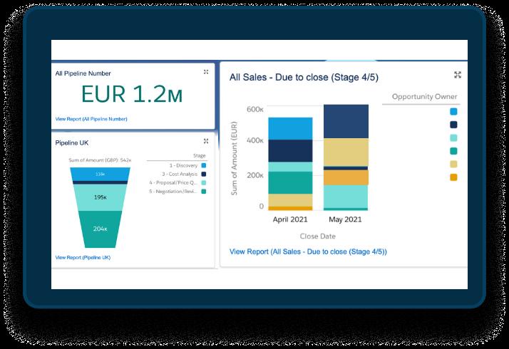 Salesforce Sales Cloud EMPAUA