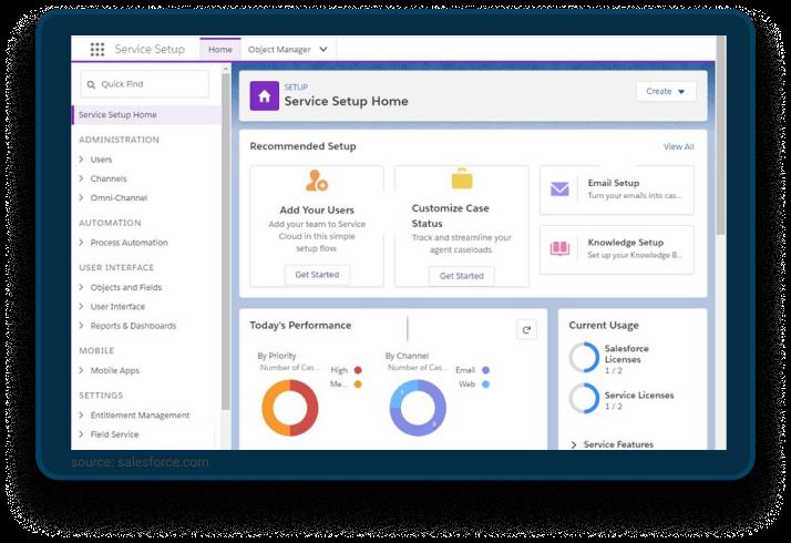 Salesforce Service Cloud EMPAUA