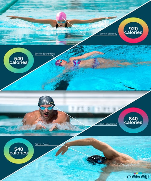 swimming is energy-intensive sport