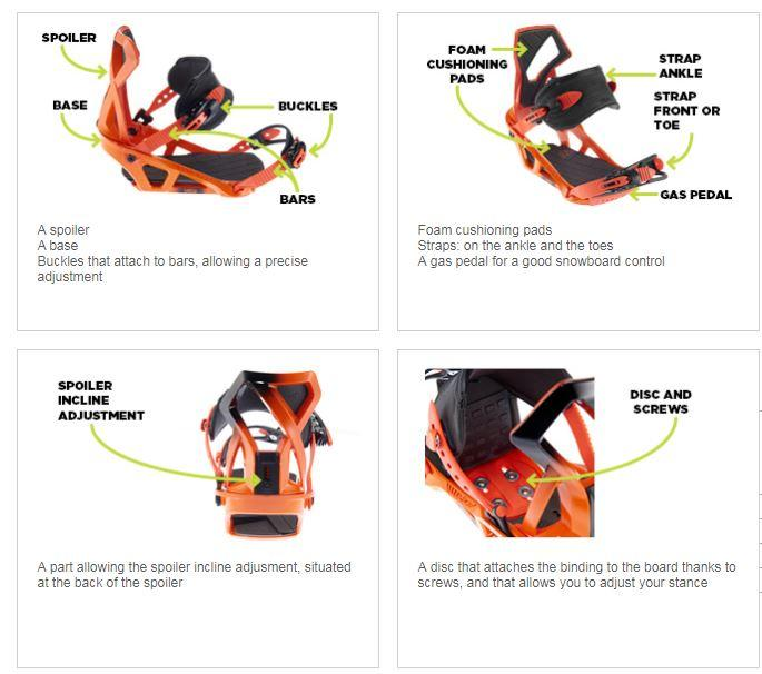 snowboard bindings infographic